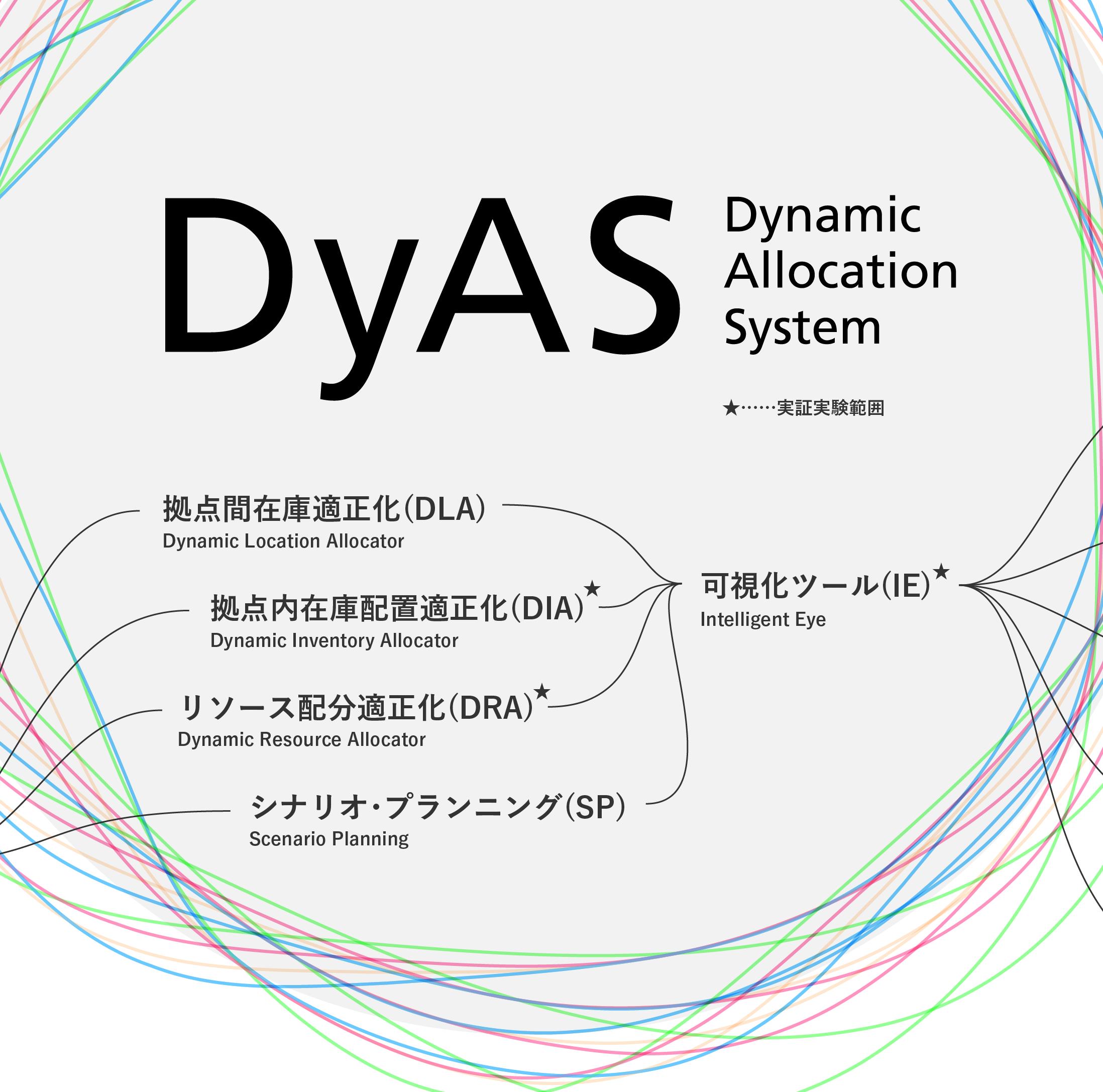 NEDOの助成事業「AIシステム共同開発支援事業」に採択され、 GROUNDが自社開発するAI物流ソフトウェア『DyAS(ディアス)®』を トラスコ中山と共に物流現場での実証実験へ