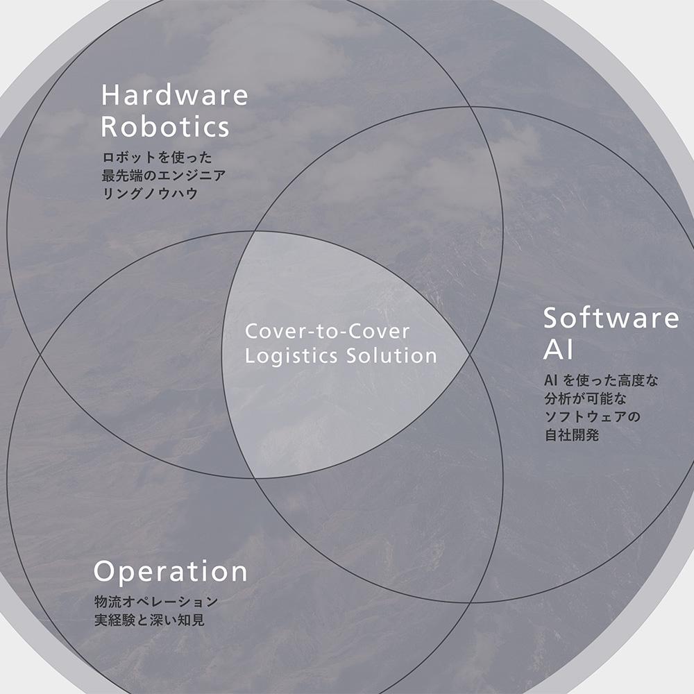 GROUND、「Intelligent Logistics®」と物流ロボット「Butler®」を大和ハウス工業とダイワロジテックへ提供
