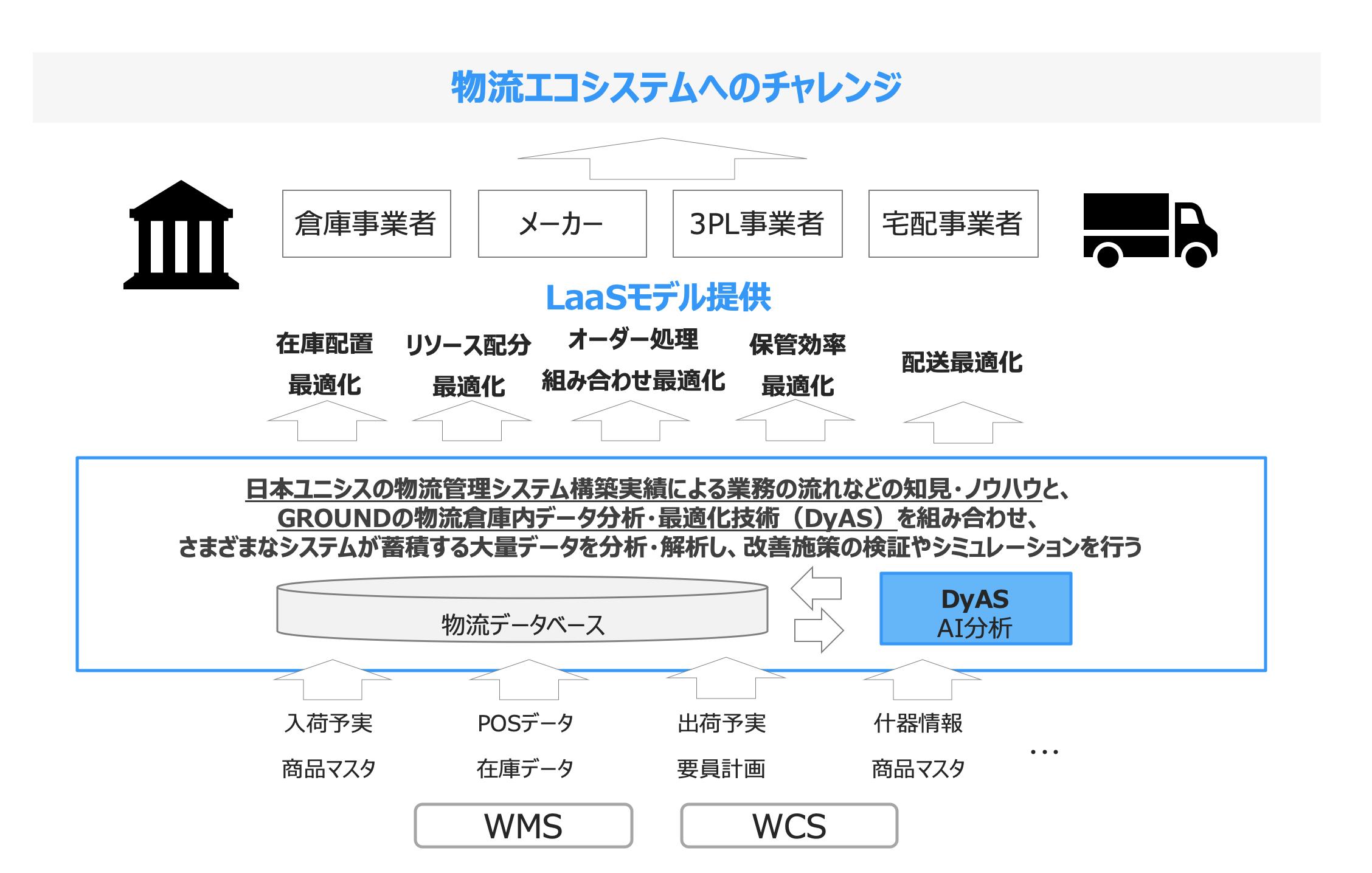 GROUND、日本ユニシス共同事業